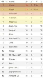 KTM-Tabelle 1. Spieltag